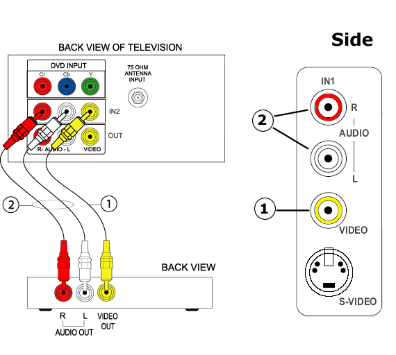 use a rca video cable (1), connect one end of the video (yellow) cable to  the video output jack of the accessory device and the other end to the 'in  1' or '