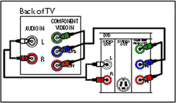 DVP3345V/17 Philips DVD/VCR Player DVP3345V Direct Dubbing ...