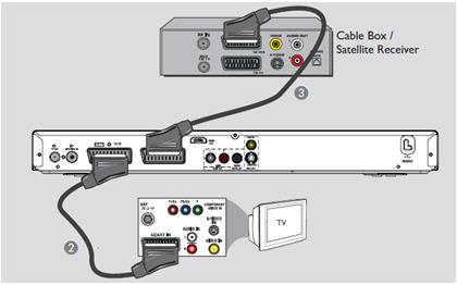 Dvdr3595h 05 philips hard disk dvd recorder dvdr3595h 250 for Cable passe fenetre pour parabole satellite
